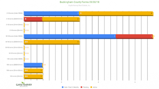 Farms Real Estate Market for Buckingham County, Virginia