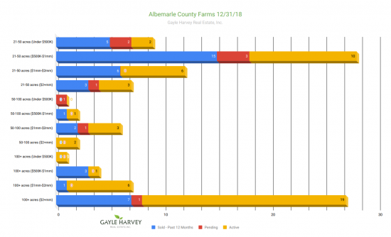 Albemarle Farms - Real Estate Market Update Dec 2018