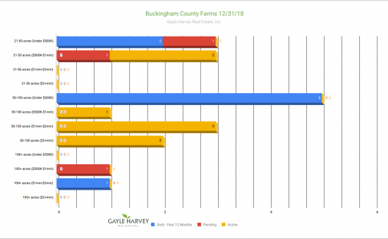 Buckingham Farms - Real Estate Market Update - Dec. 2018