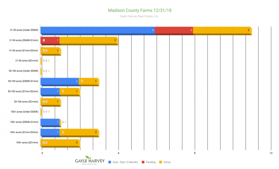 Madison Farms - Real Estate Market Update Dec 2018
